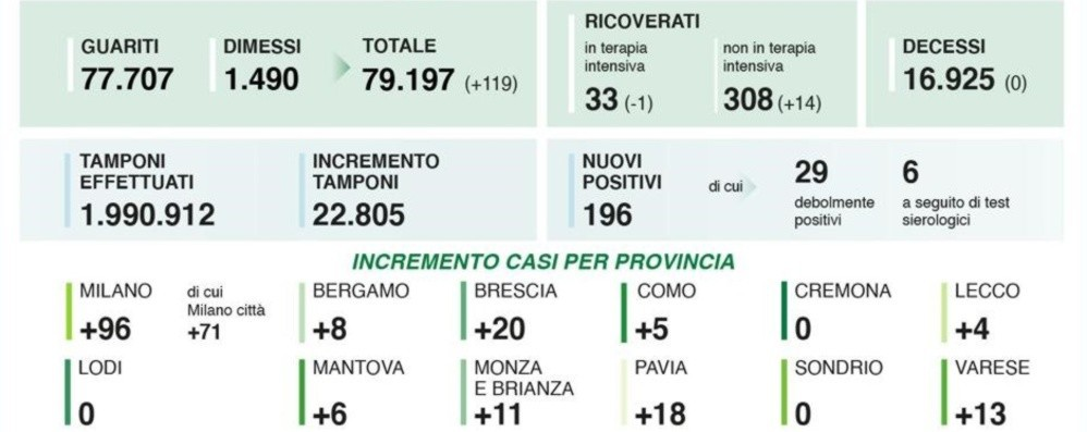 Coronavirus, 8 nuovi casi a Bergamo Lombardia: 22.805 tamponi, 196 positivi