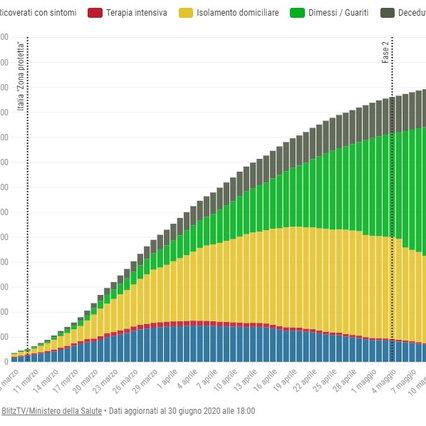 Coronavirus, la situazione del contagio in Italia: la mappa e la grafica interattiva