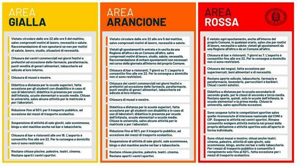 tabella delle zone giallo-arancio-rosso-2